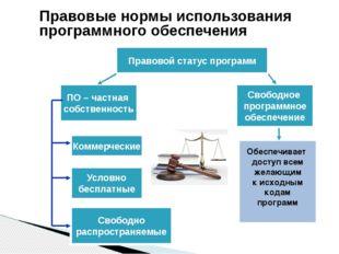 Обеспечивает доступ всем желающим к исходным кодам программ Правовые нормы ис