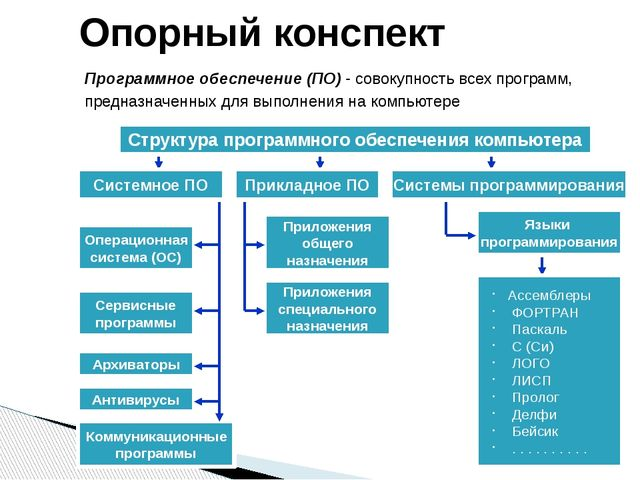 Опорный конспект Программное обеспечение (ПО) - совокупность всех программ,...