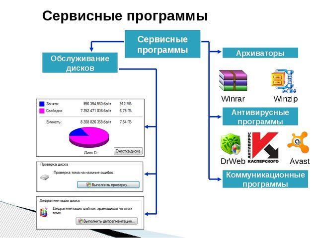 Сервисные программы Сервисные программы Обслуживание дисков Winrar Winzip Арх...