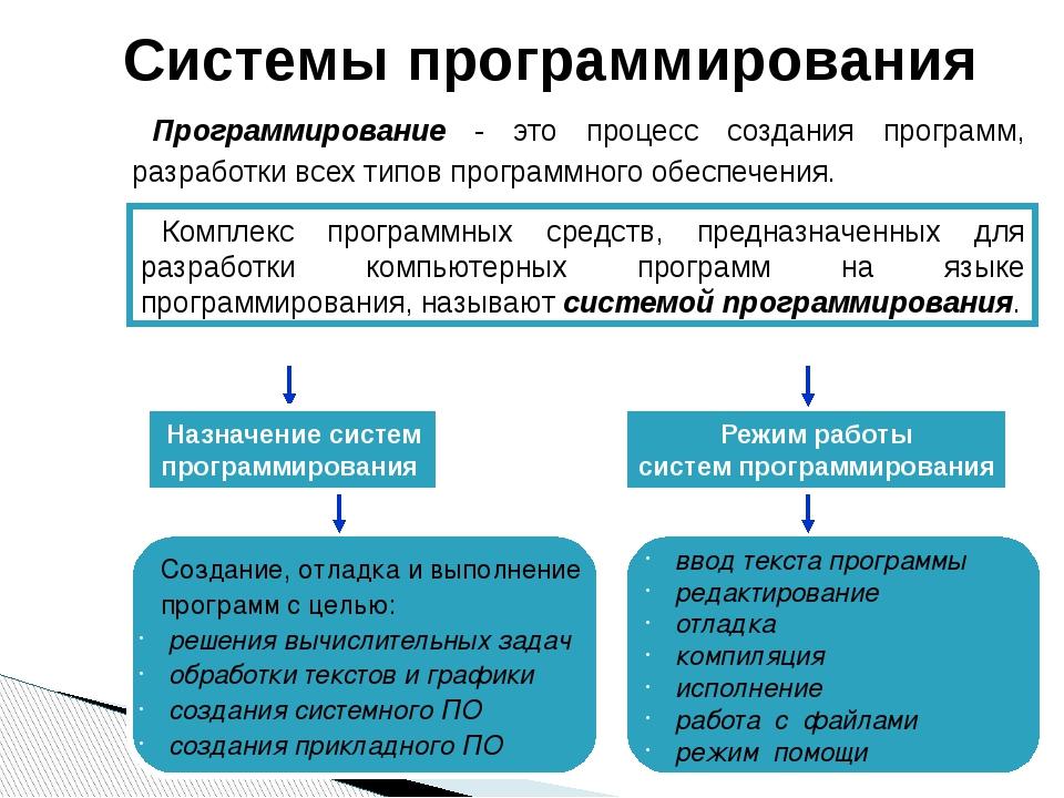 ввод текста программы редактирование отладка компиляция исполнение работа с...