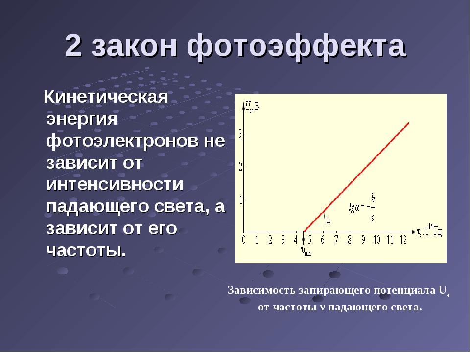 2 закон фотоэффекта Кинетическая энергия фотоэлектронов не зависит от интенси...