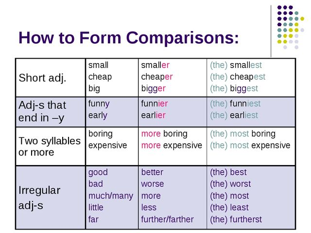 How to Form Comparisons: