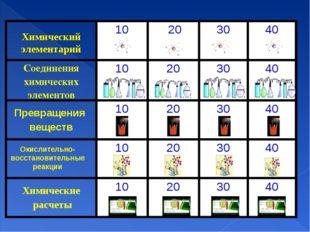 Химический элементарий Окислительно-восстановительные реакции 10 203040 С