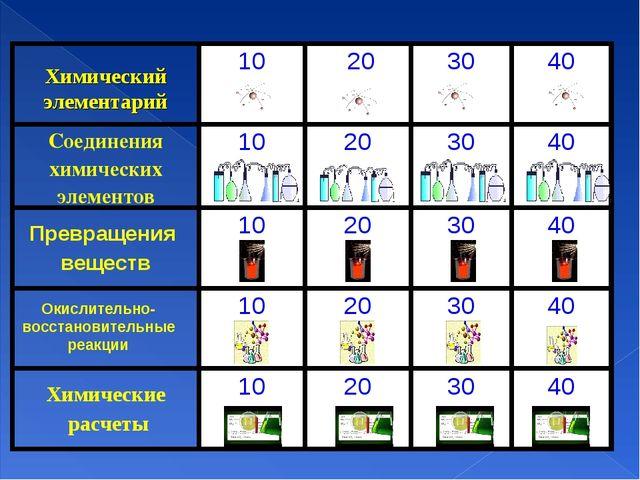 Химический элементарий Окислительно-восстановительные реакции 10 203040 С...