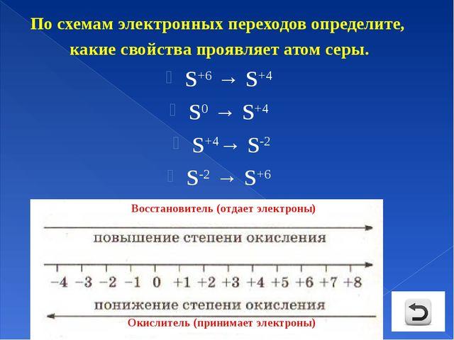 По схемам электронных переходов определите, какие свойства проявляет атом сер...
