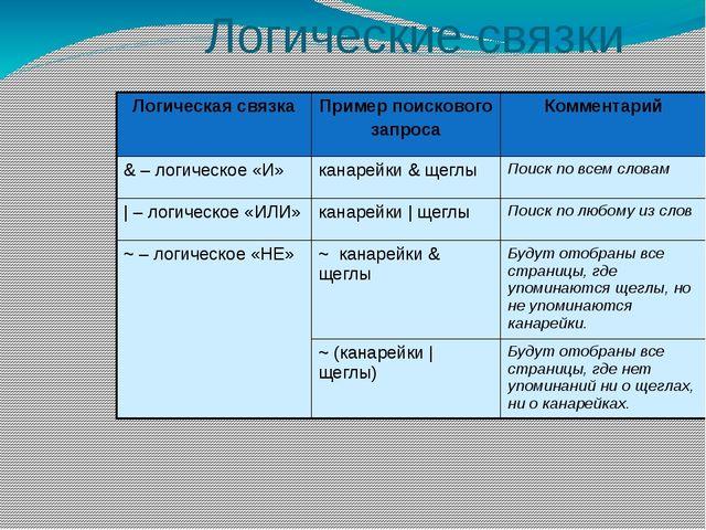 Логические связки Логическая связка Пример поискового запроса Комментарий & –...
