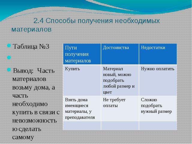2.4 Способы получения необходимых материалов Таблица №3  Вывод: Часть матер...