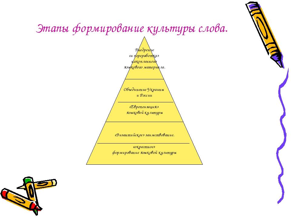 Этапы формирование культуры слова.