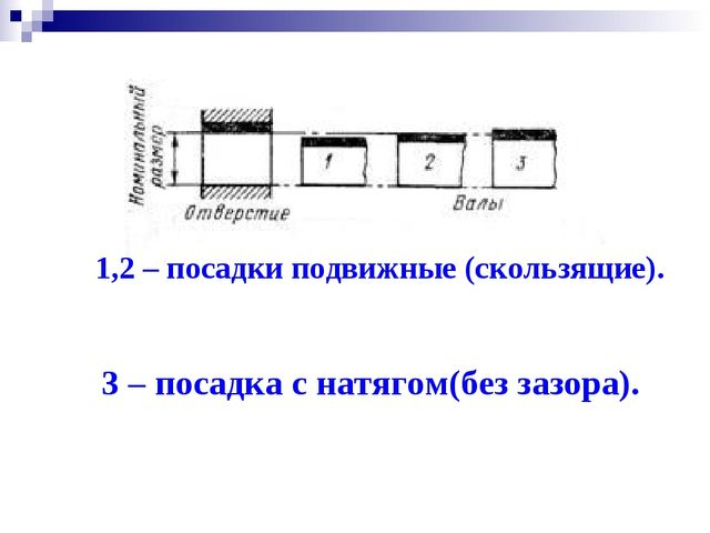 1,2 – посадки подвижные (скользящие). 3 – посадка с натягом(без зазора).