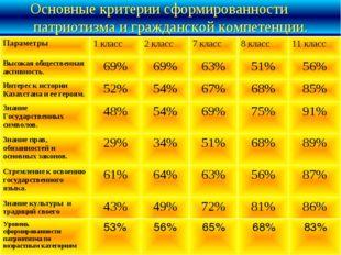Основные критерии сформированности патриотизма и гражданской компетенции. Уро