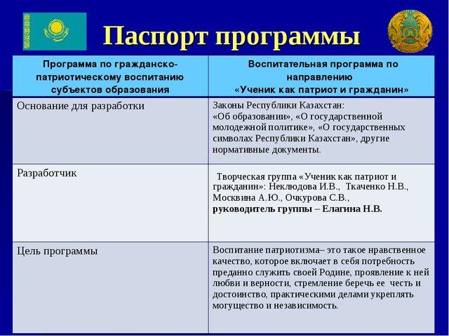 Паспорт программы Программа по гражданско-патриотическому воспитанию субъекто...