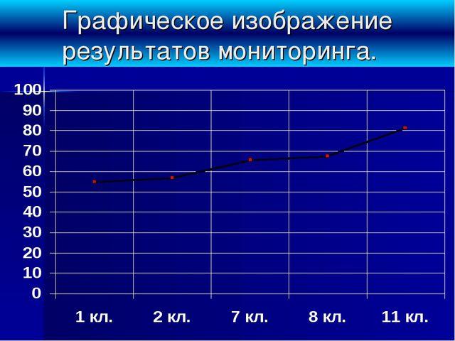 Графическое изображение результатов мониторинга.