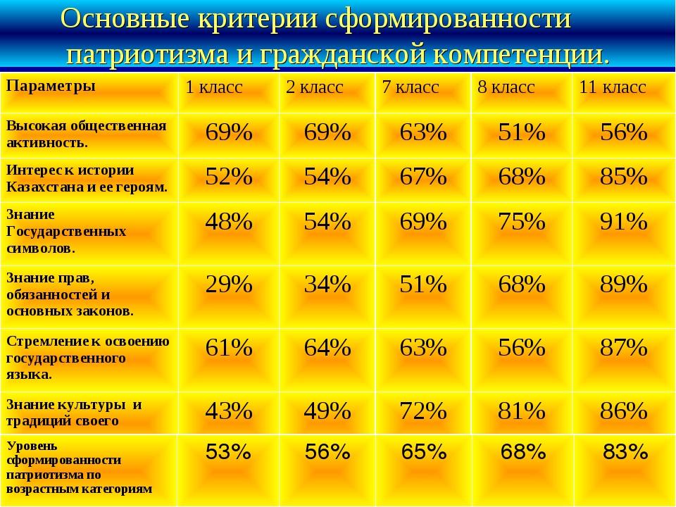 Основные критерии сформированности патриотизма и гражданской компетенции. Уро...