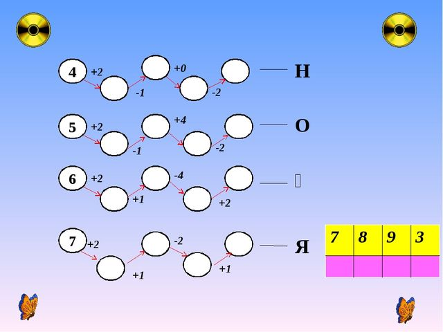 4 5 +2 -1 +0 -2 6 +2 -1 +4 -2 +2 +1 -4 +2 7 +1 +2 -2 +1 Н О Қ Я 7893