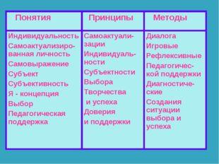 Понятия  Принципы  Методы Индивидуальность Самоактуализиро-ванная личность