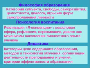 Философия образования Категории субъекта, свободы, саморазвития, целостности,