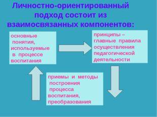 Личностно-ориентированный подход состоит из взаимосвязанных компонентов: осно