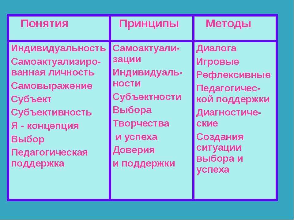 Понятия  Принципы  Методы Индивидуальность Самоактуализиро-ванная личность...