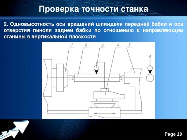 Проверка точности станка 2. Одновысотность оси вращений шпинделя передней баб...