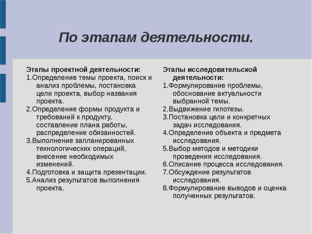 По этапам деятельности. Этапы проектной деятельности: 1.Определение темы прое...