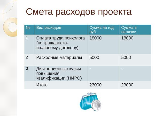 Смета расходов проекта № Вид расходов Сумма на год,руб Сумма в наличии 1 Опла...