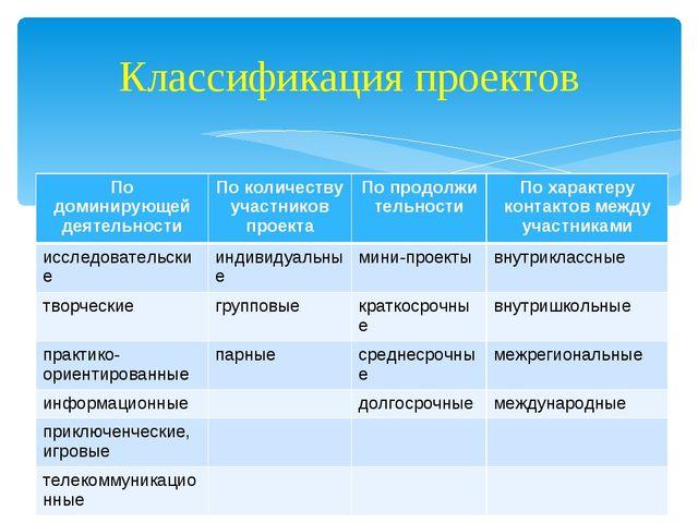Классификация проектов По доминирующей деятельностиПо количеству участников...