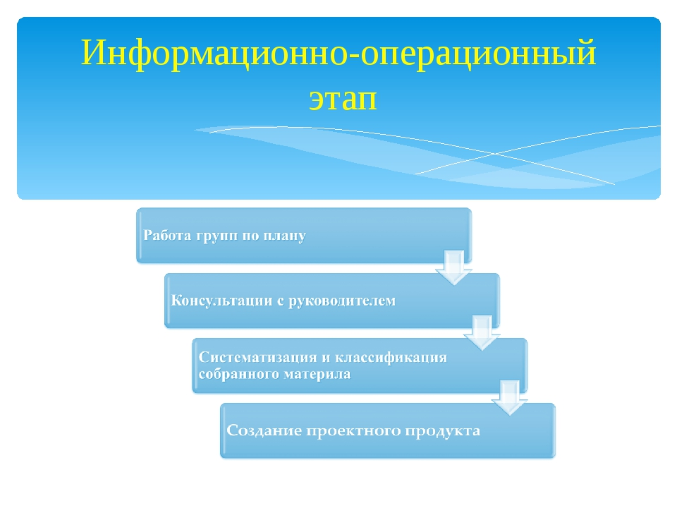 Информационно-операционный этап