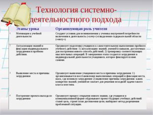 Технология системно-деятельностного подхода Этапы урока Организующая роль у