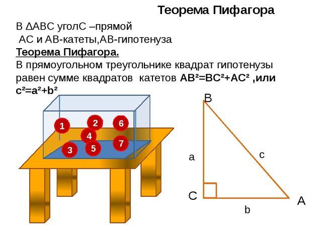 1 2 3 4 5 Теорема Пифагора 6 7 В ∆ABC уголС –прямой AC и AB-катеты,AB-гипоте...