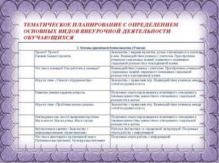 Фокина Лидия Петровна ТЕМАТИЧЕСКОЕ ПЛАНИРОВАНИЕ С ОПРЕДЕЛЕНИЕМ ОСНОВНЫХ ВИДОВ