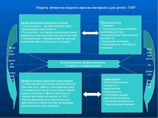 Модель личности педагога школы-интерната для детей с ТНР Высокий уровень проф