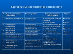 Критерии оценки эффективности проекта №Виды педагогической деятельностиУмен