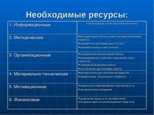 Необходимые ресурсы: 1. Информационныелитературные и электоронные источники