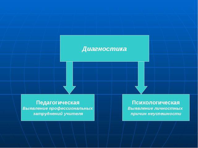 Диагностика Педагогическая Выявление профессиональных затруднений учителя Пси...