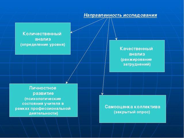 Количественный анализ (определение уровня) Качественный анализ (ранжирование...