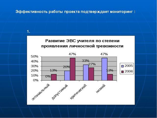 Эффективность работы проекта подтверждает мониторинг : 1.