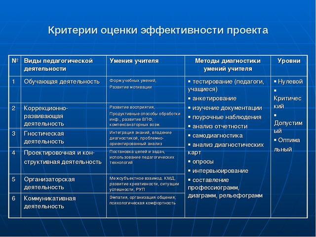 Критерии оценки эффективности проекта №Виды педагогической деятельностиУмен...