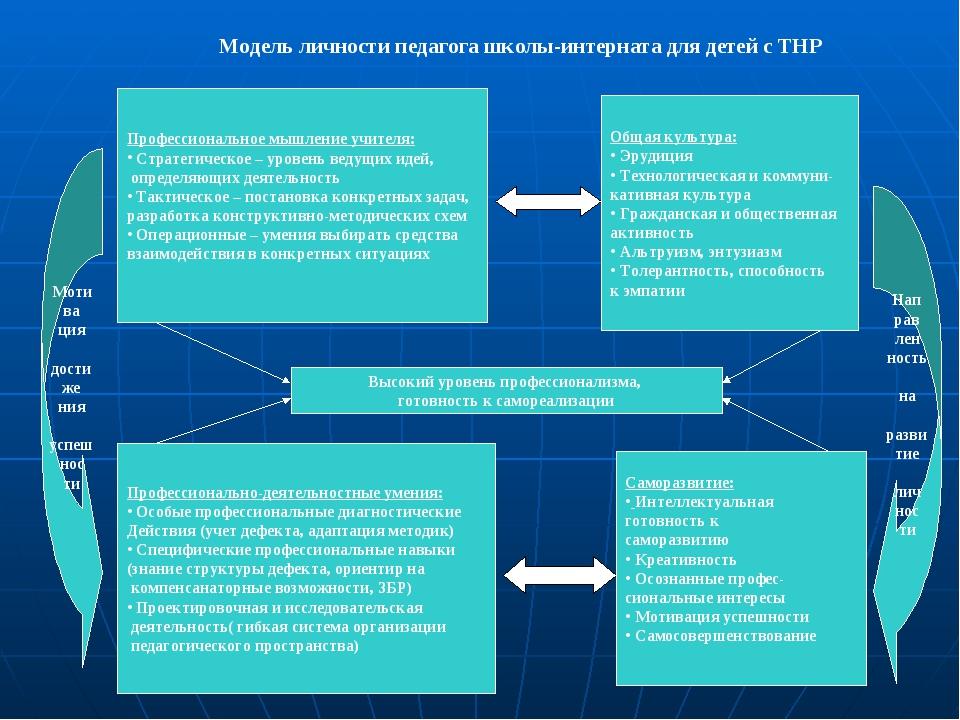 Модель личности педагога школы-интерната для детей с ТНР Высокий уровень проф...