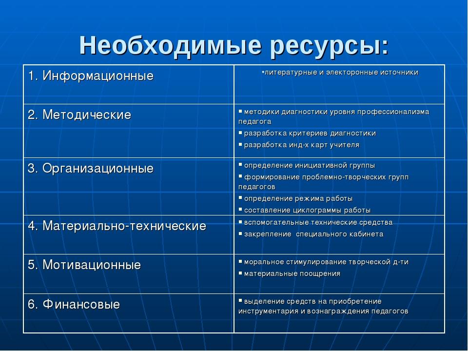 Необходимые ресурсы: 1. Информационныелитературные и электоронные источники...