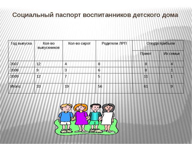 Социальный паспорт воспитанников детского дома Год выпуска Кол-во выпускников...