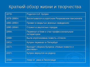 Краткий обзор жизни и творчества 1870г.Родился А.И. Куприн 1876-1880гг.Восп