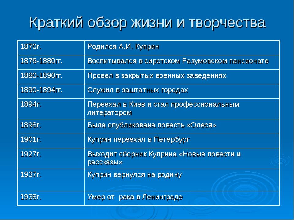 Краткий обзор жизни и творчества 1870г.Родился А.И. Куприн 1876-1880гг.Восп...