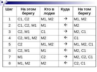 Шаг На этом берегуКто в лодкеКуда На том берегу 1С1, С2М1, М2М1, М2