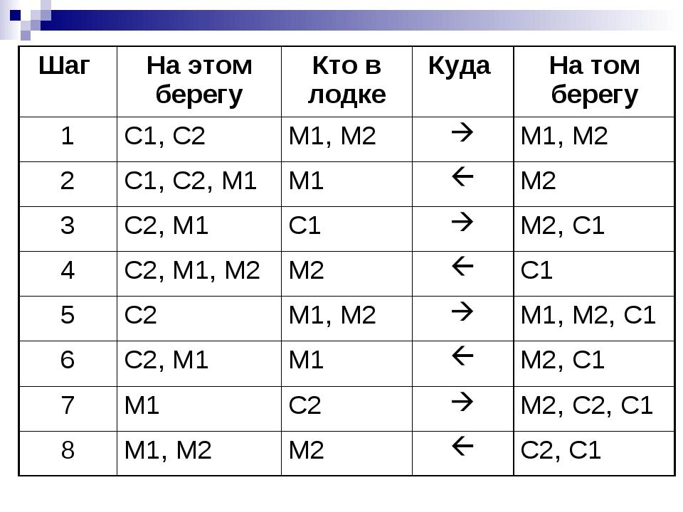Шаг На этом берегуКто в лодкеКуда На том берегу 1С1, С2М1, М2М1, М2...