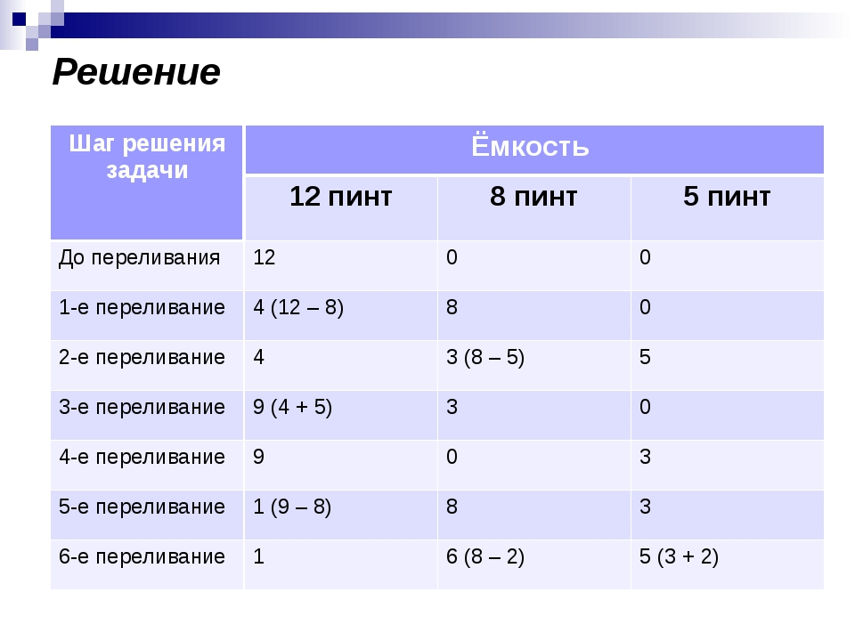 Решение Шаг решения задачиЁмкость  12 пинт8 пинт5 пинт До переливания12...