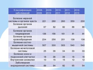 Классификация заболеваний 2008-2009 2009-2010 2010-2011 2011-2012 2012-2013 Б
