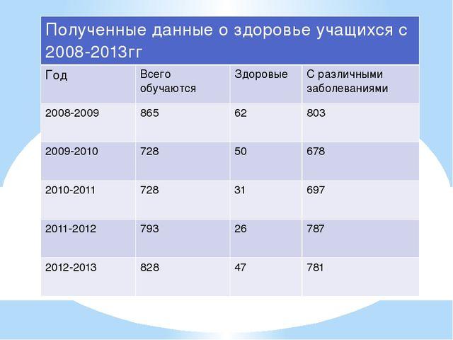 Полученныеданные о здоровье учащихся с 2008-2013гг Год Всего обучаются Здоров...