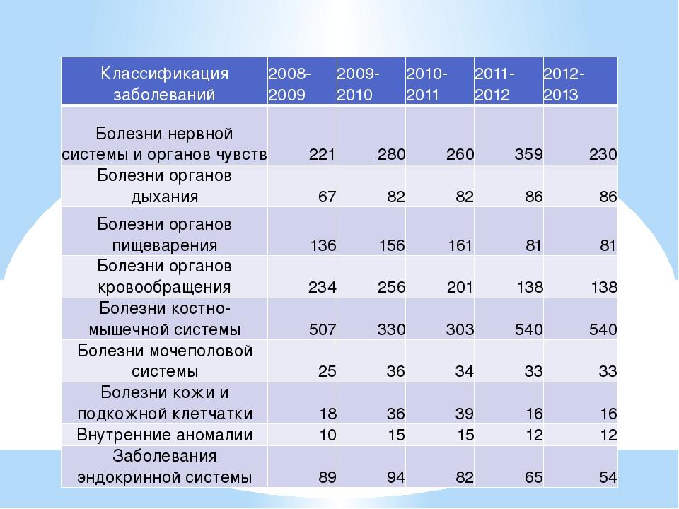 Классификация заболеваний 2008-2009 2009-2010 2010-2011 2011-2012 2012-2013 Б...