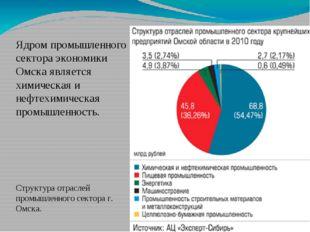Ядром промышленного сектора экономики Омска является химическая и нефтехимиче