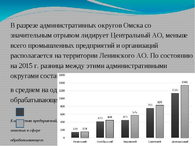 В разрезе административных округов Омска со значительным отрывом лидирует Цен...